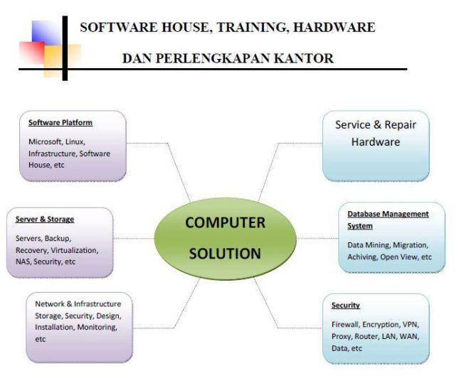 Consultan IT,  pembuatan website & aplikasi softaware